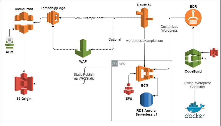 Serverless Static WordPress Infrastructure